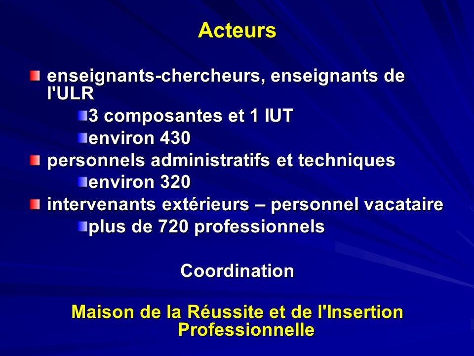 Acteurs enseignants-chercheurs, enseignants de l'ULR 3 composantes et 1 IUT environ 430 personnels administratifs et techniques environ 320 intervenan
