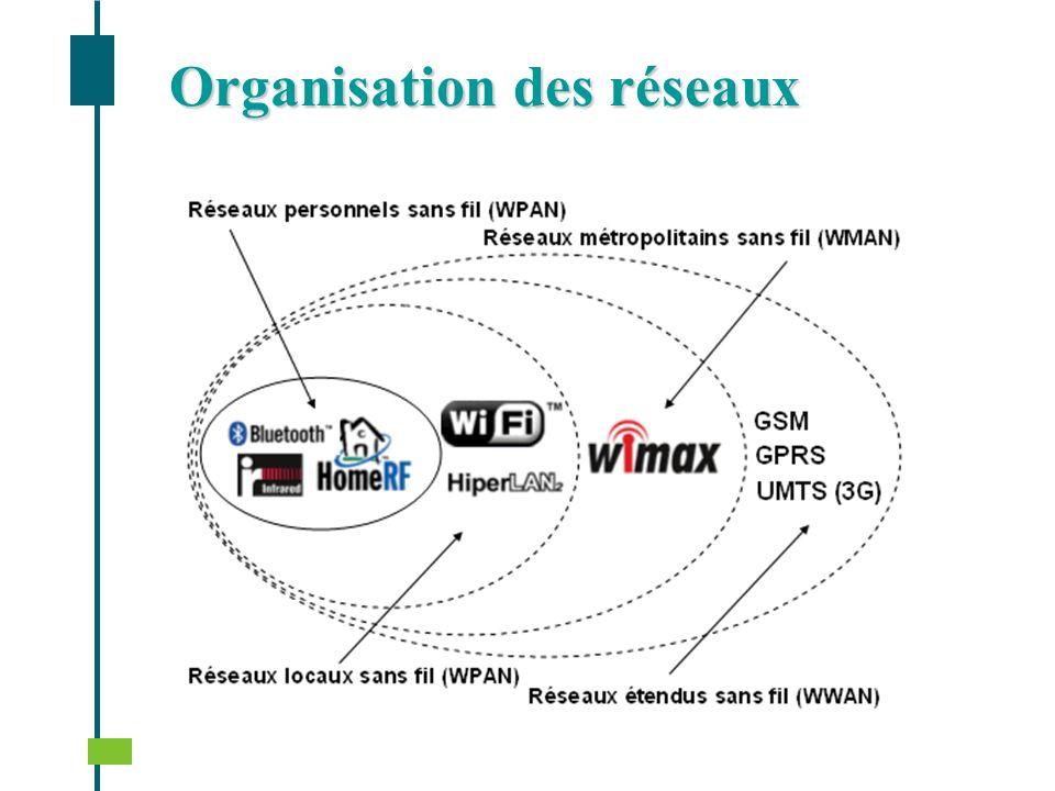 Organisation des réseaux