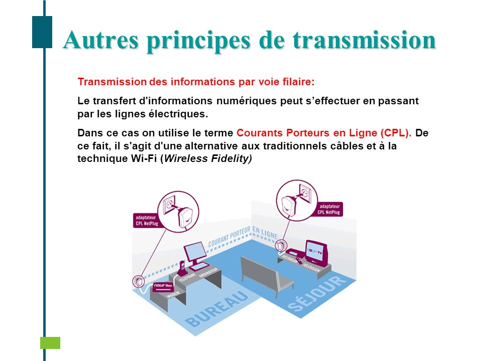 Autres principes de transmission Transmission des informations par voie filaire: Le transfert d'informations numériques peut seffectuer en passant par