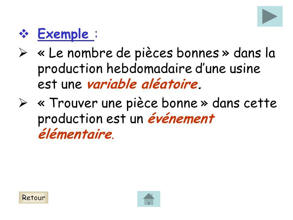 Exemple : « Le nombre de pièces bonnes » dans la production hebdomadaire dune usine est une variable aléatoire. « Trouver une pièce bonne » dans cette