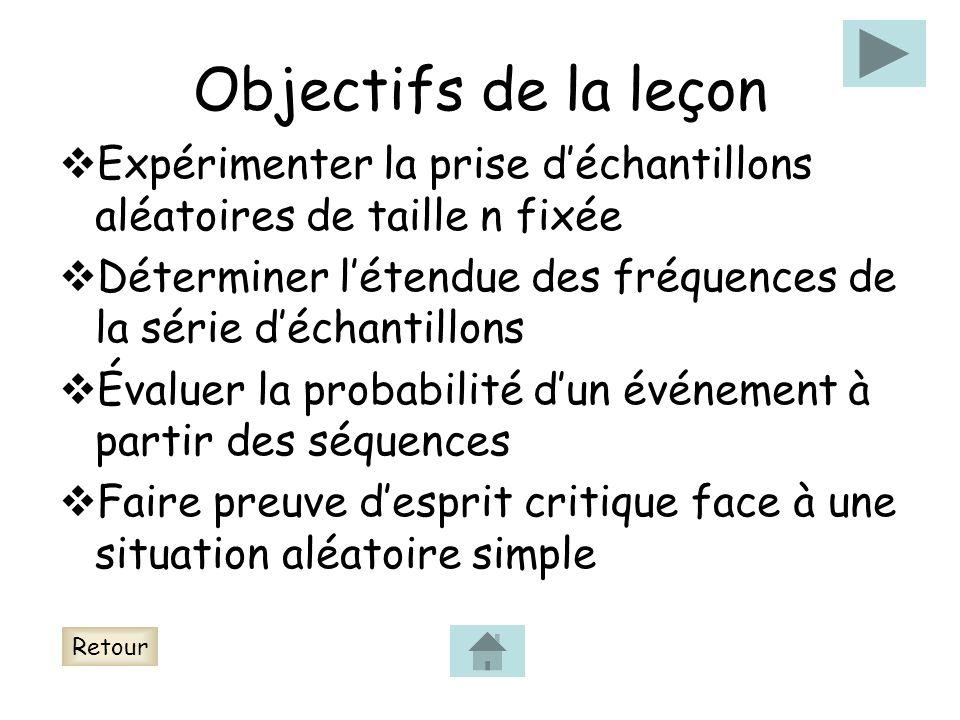 Objectifs de la leçon Expérimenter la prise déchantillons aléatoires de taille n fixée Déterminer létendue des fréquences de la série déchantillons Év