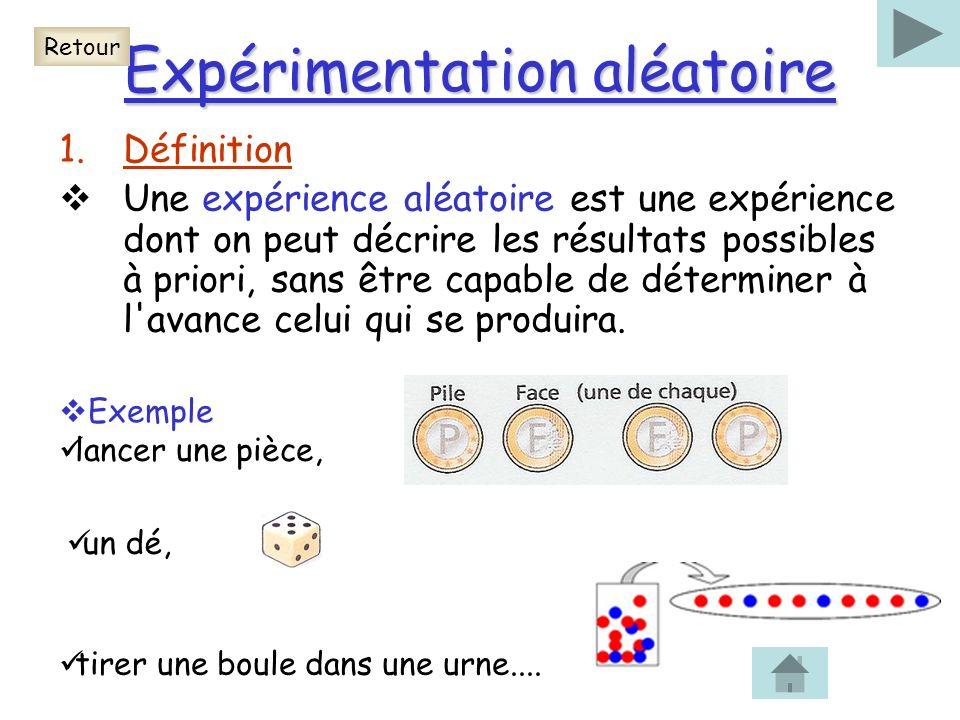 Expérimentation aléatoire 1.Définition Une expérience aléatoire est une expérience dont on peut décrire les résultats possibles à priori, sans être ca