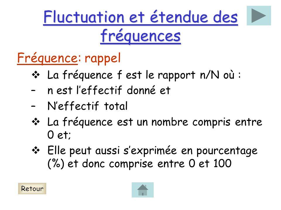 Fluctuation et étendue des fréquences Fréquence: rappel La fréquence f est le rapport n/N où : –n est leffectif donné et –Neffectif total La fréquence