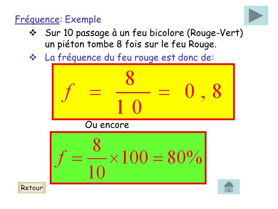 Fréquence: Exemple Sur 10 passage à un feu bicolore (Rouge-Vert) un piéton tombe 8 fois sur le feu Rouge. La fréquence du feu rouge est donc de: Ou en