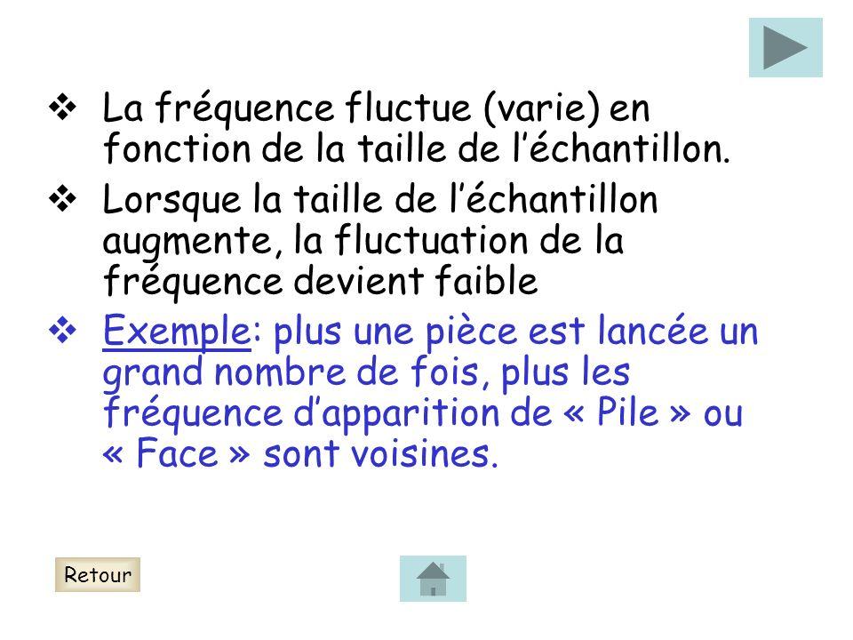 La fréquence fluctue (varie) en fonction de la taille de léchantillon. Lorsque la taille de léchantillon augmente, la fluctuation de la fréquence devi
