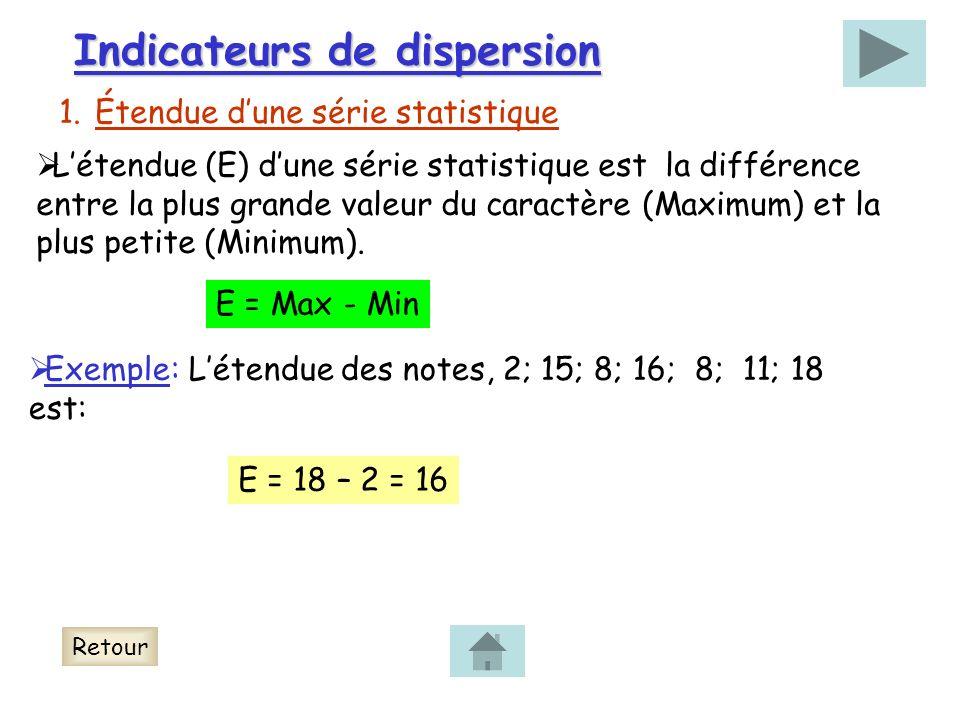Indicateurs de dispersion 1.Étendue dune série statistique Létendue (E) dune série statistique est la différence entre la plus grande valeur du caractère (Maximum) et la plus petite (Minimum).