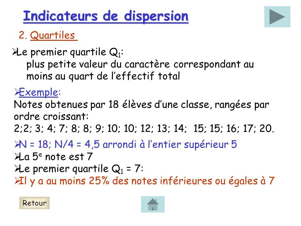 Indicateurs de dispersion Le premier quartile Q 1 : plus petite valeur du caractère correspondant au moins au quart de leffectif total Exemple: Notes obtenues par 18 élèves dune classe, rangées par ordre croissant: 2;2; 3; 4; 7; 8; 8; 9; 10; 10; 12; 13; 14; 15; 15; 16; 17; 20.