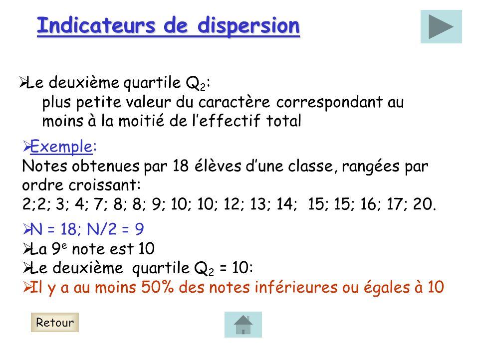 Indicateurs de dispersion Le deuxième quartile Q 2 : plus petite valeur du caractère correspondant au moins à la moitié de leffectif total Exemple: Notes obtenues par 18 élèves dune classe, rangées par ordre croissant: 2;2; 3; 4; 7; 8; 8; 9; 10; 10; 12; 13; 14; 15; 15; 16; 17; 20.