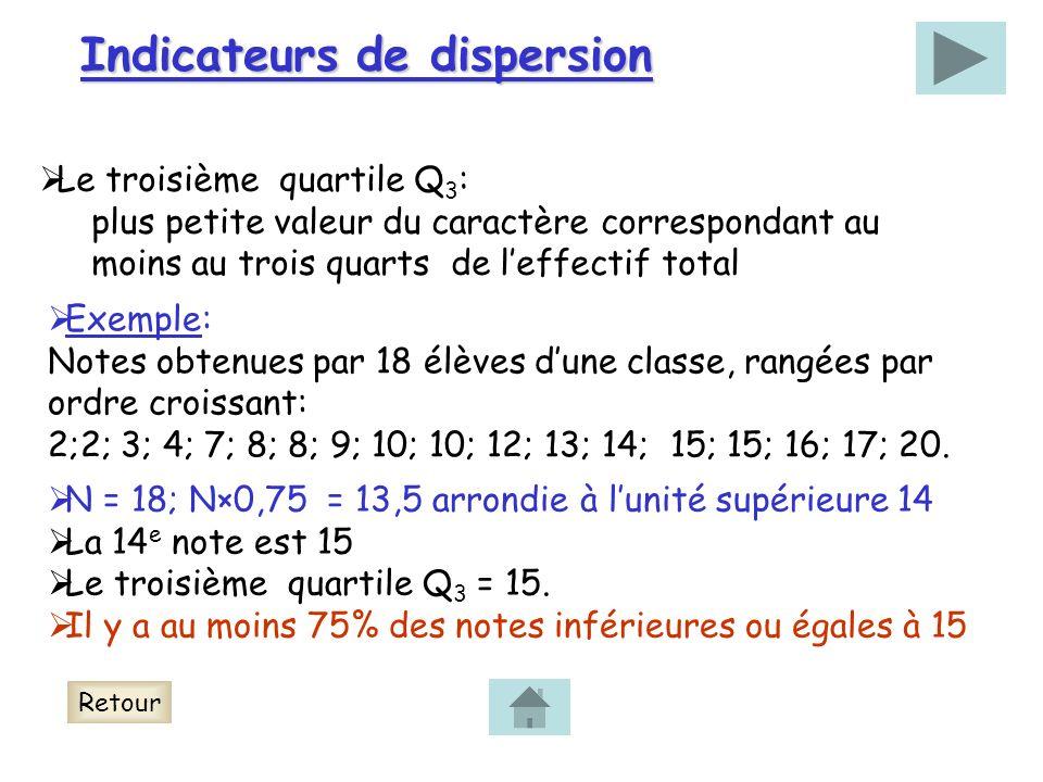 Indicateurs de dispersion Le troisième quartile Q 3 : plus petite valeur du caractère correspondant au moins au trois quarts de leffectif total Exemple: Notes obtenues par 18 élèves dune classe, rangées par ordre croissant: 2;2; 3; 4; 7; 8; 8; 9; 10; 10; 12; 13; 14; 15; 15; 16; 17; 20.