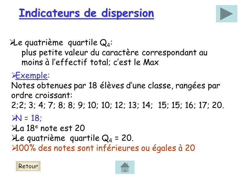 Indicateurs de dispersion Le quatrième quartile Q 4 : plus petite valeur du caractère correspondant au moins à leffectif total; cest le Max Exemple: Notes obtenues par 18 élèves dune classe, rangées par ordre croissant: 2;2; 3; 4; 7; 8; 8; 9; 10; 10; 12; 13; 14; 15; 15; 16; 17; 20.