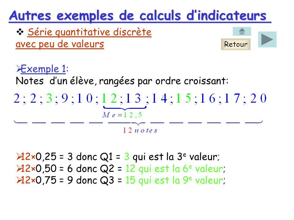 Autres exemples de calculs dindicateurs Série quantitative discrète avec peu de valeurs Exemple 1: Notes dun élève, rangées par ordre croissant: Retour 12×0,25 = 3 donc Q1 = 3 qui est la 3 e valeur; 12×0,50 = 6 donc Q2 = 12 qui est la 6 e valeur; 12×0,75 = 9 donc Q3 = 15 qui est la 9 e valeur;