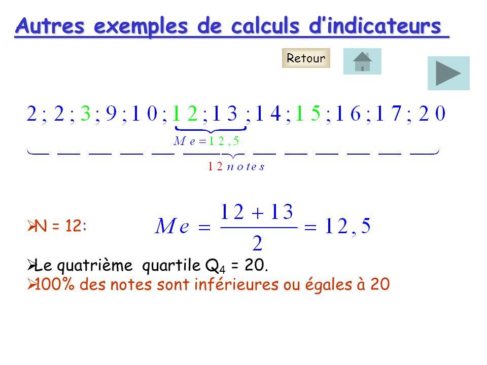Autres exemples de calculs dindicateurs Retour N = 12: Le quatrième quartile Q 4 = 20. 100% des notes sont inférieures ou égales à 20