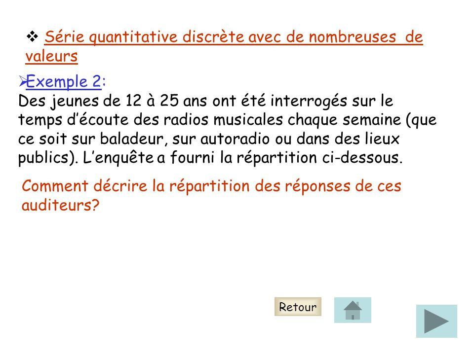 Série quantitative discrète avec de nombreuses de valeurs Exemple 2: Des jeunes de 12 à 25 ans ont été interrogés sur le temps découte des radios musi