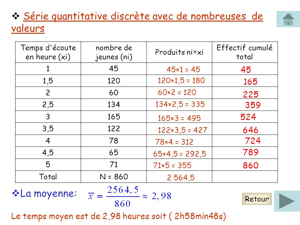 Série quantitative discrète avec de nombreuses de valeurs Temps d écoute en heure (xi) nombre de jeunes (ni) Produits ni×xi Effectif cumulé total 145 1,5120 260 2,5134 3165 3,5122 478 4,565 571 TotalN = 860 45×1 = 45 120×1,5 = 180 60×2 = 120 134×2,5 = 335 165×3 = 495 122×3,5 = 427 78×4 = 312 65×4,5 = 292,5 71×5 = 355 2 564,5 45 165 225 359 524 646 724 789 860 La moyenne: Le temps moyen est de 2,98 heures soit ( 2h58min48s) Retour