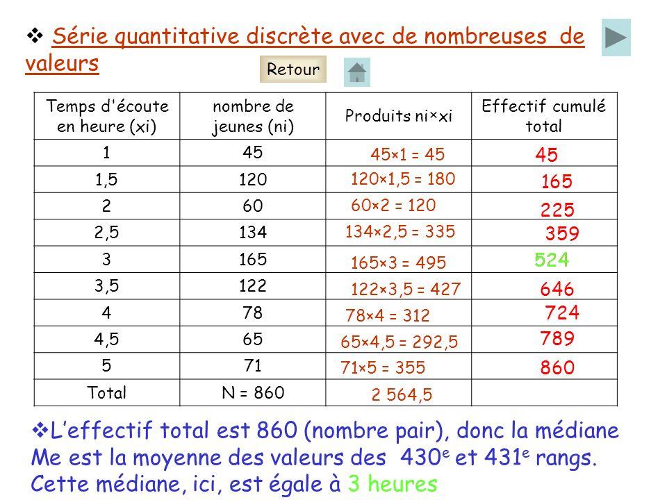 Série quantitative discrète avec de nombreuses de valeurs Temps d écoute en heure (xi) nombre de jeunes (ni) Produits ni×xi Effectif cumulé total 145 1,5120 260 2,5134 3165 3,5122 478 4,565 571 TotalN = 860 45×1 = 45 120×1,5 = 180 60×2 = 120 134×2,5 = 335 165×3 = 495 122×3,5 = 427 78×4 = 312 65×4,5 = 292,5 71×5 = 355 2 564,5 45 165 225 359 524 646 724 789 860 Leffectif total est 860 (nombre pair), donc la médiane Me est la moyenne des valeurs des 430 e et 431 e rangs.