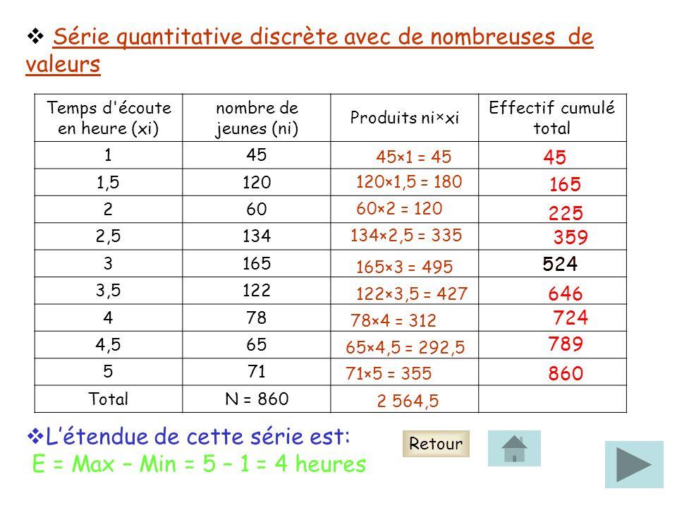 Série quantitative discrète avec de nombreuses de valeurs Temps d écoute en heure (xi) nombre de jeunes (ni) Produits ni×xi Effectif cumulé total 145 1,5120 260 2,5134 3165 3,5122 478 4,565 571 TotalN = 860 45×1 = 45 120×1,5 = 180 60×2 = 120 134×2,5 = 335 165×3 = 495 122×3,5 = 427 78×4 = 312 65×4,5 = 292,5 71×5 = 355 2 564,5 45 165 225 359 524 646 724 789 860 Létendue de cette série est: E = Max – Min = 5 – 1 = 4 heures 524 Retour