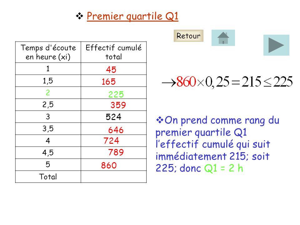 Premier quartile Q1 Temps d écoute en heure (xi) Effectif cumulé total 1 1,5 2 2,5 3 3,5 4 4,5 5 Total 45 165 225 359 646 724 789 860 On prend comme rang du premier quartile Q1 leffectif cumulé qui suit immédiatement 215; soit 225; donc Q1 = 2 h 524 Retour