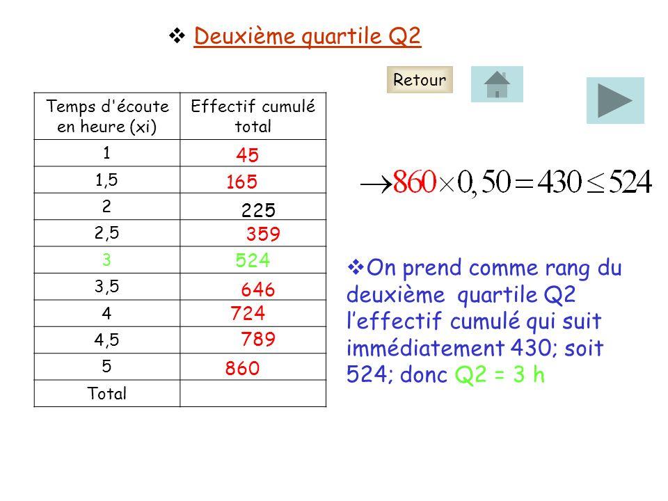 Deuxième quartile Q2 Temps d écoute en heure (xi) Effectif cumulé total 1 1,5 2 2,5 3 3,5 4 4,5 5 Total 45 165 225 359 646 724 789 860 On prend comme rang du deuxième quartile Q2 leffectif cumulé qui suit immédiatement 430; soit 524; donc Q2 = 3 h 524 Retour