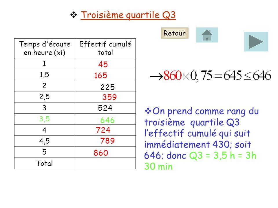 Troisième quartile Q3 Temps d écoute en heure (xi) Effectif cumulé total 1 1,5 2 2,5 3 3,5 4 4,5 5 Total 45 165 225 359 646 724 789 860 On prend comme rang du troisième quartile Q3 leffectif cumulé qui suit immédiatement 430; soit 646; donc Q3 = 3,5 h = 3h 30 min 524 Retour