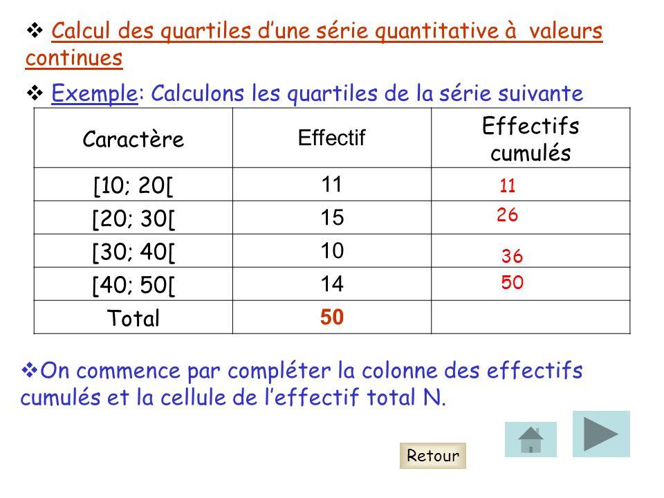Caractère Effectif Effectifs cumulés [10; 20[ 11 [20; 30[ 15 [30; 40[ 10 [40; 50[ 14 Total 50 On commence par compléter la colonne des effectifs cumulés et la cellule de leffectif total N.