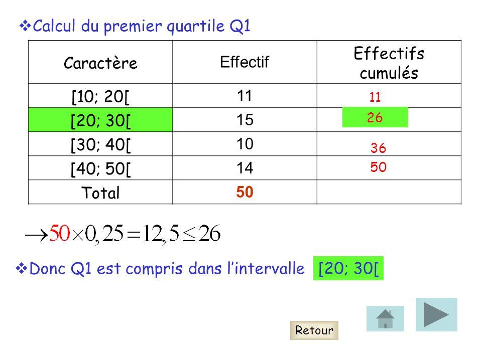 Caractère Effectif Effectifs cumulés [10; 20[ 11 [20; 30[ 15 [30; 40[ 10 [40; 50[ 14 Total 50 Donc Q1 est compris dans lintervalle Retour Calcul du premier quartile Q1 11 26 36 50 [20; 30[