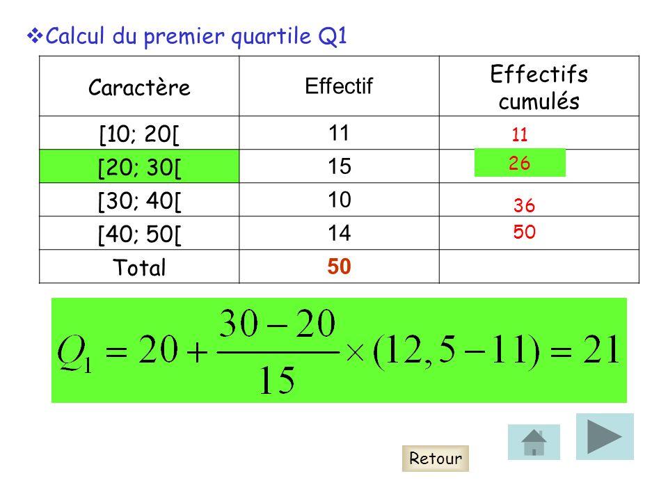 Caractère Effectif Effectifs cumulés [10; 20[ 11 [20; 30[ 15 [30; 40[ 10 [40; 50[ 14 Total 50 Retour Calcul du premier quartile Q1 11 26 36 50