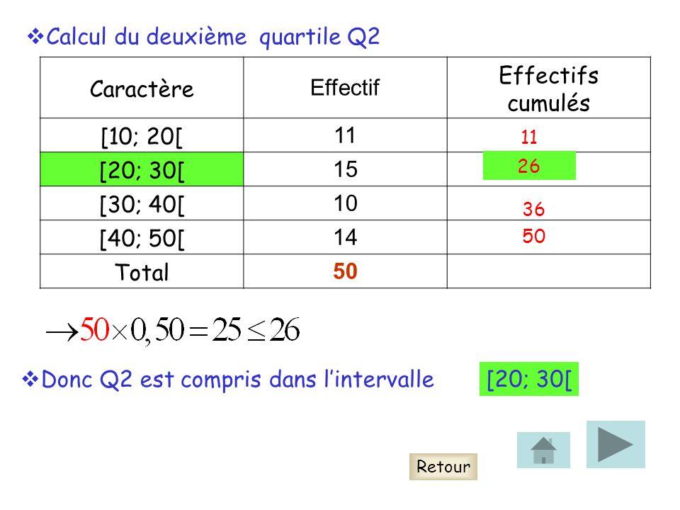 Caractère Effectif Effectifs cumulés [10; 20[ 11 [20; 30[ 15 [30; 40[ 10 [40; 50[ 14 Total 50 Retour Calcul du deuxième quartile Q2 11 26 36 50 Donc Q2 est compris dans lintervalle[20; 30[