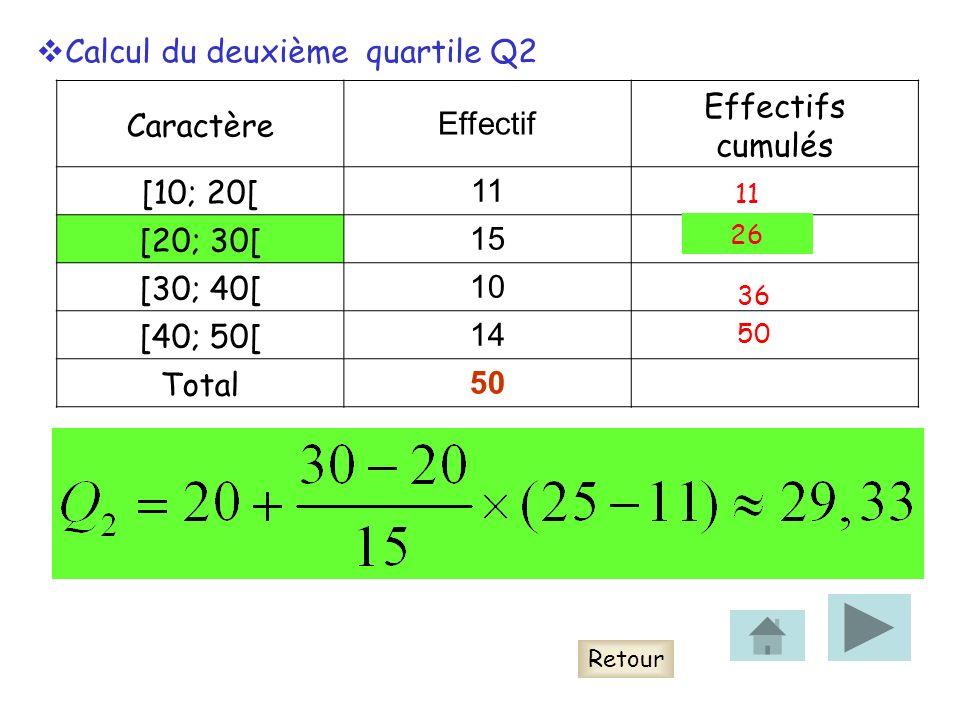 Caractère Effectif Effectifs cumulés [10; 20[ 11 [20; 30[ 15 [30; 40[ 10 [40; 50[ 14 Total 50 Retour Calcul du deuxième quartile Q2 11 26 36 50