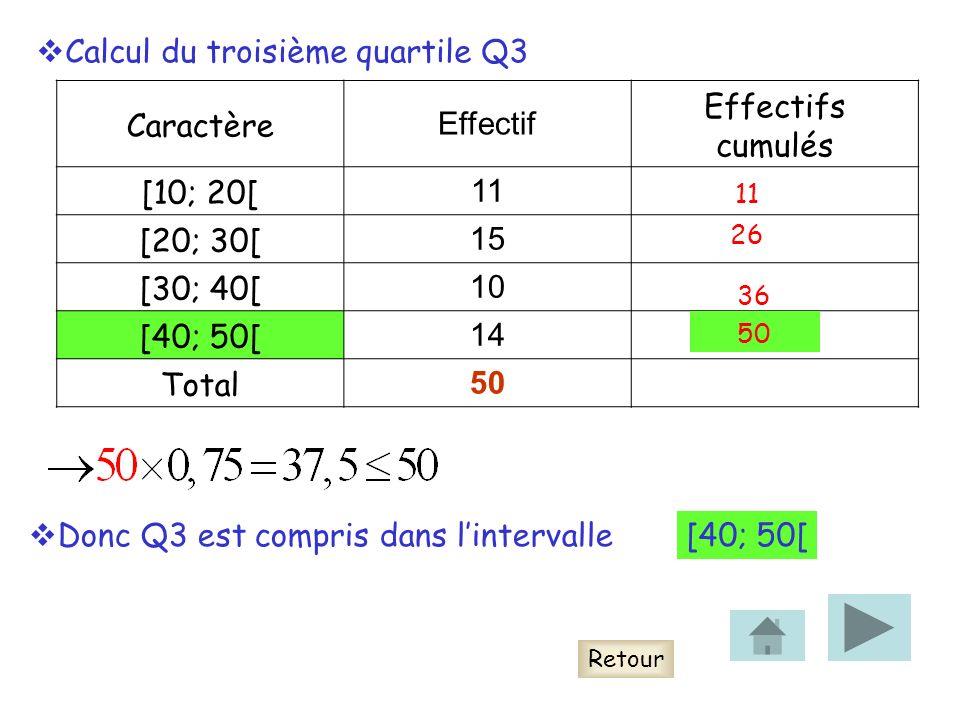 Caractère Effectif Effectifs cumulés [10; 20[ 11 [20; 30[ 15 [30; 40[ 10 [40; 50[ 14 Total 50 Retour Calcul du troisième quartile Q3 11 26 36 50 Donc Q3 est compris dans lintervalle[40; 50[