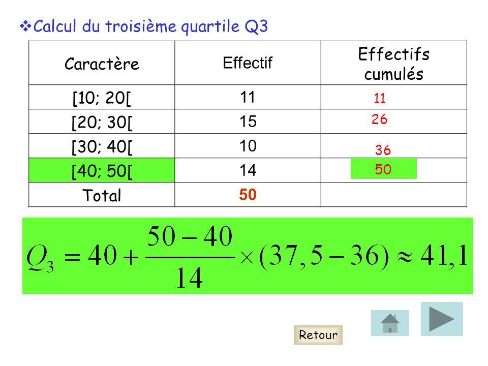 Caractère Effectif Effectifs cumulés [10; 20[ 11 [20; 30[ 15 [30; 40[ 10 [40; 50[ 14 Total 50 Retour Calcul du troisième quartile Q3 11 26 36 50