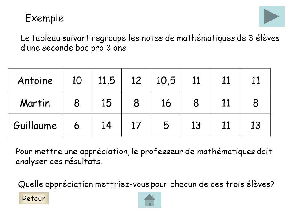 Exemple Le tableau suivant regroupe les notes de mathématiques de 3 élèves dune seconde bac pro 3 ans Pour mettre une appréciation, le professeur de mathématiques doit analyser ces résultats.