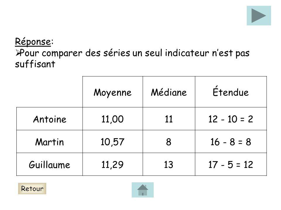 Réponse: Pour comparer des séries un seul indicateur nest pas suffisant MoyenneMédianeÉtendue Antoine11,001112 - 10 = 2 Martin10,57816 - 8 = 8 Guillaume11,291317 - 5 = 12 Retour