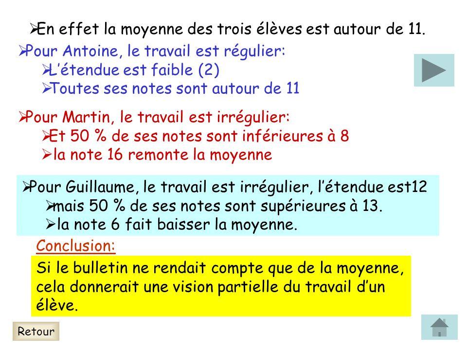 En effet la moyenne des trois élèves est autour de 11. Pour Antoine, le travail est régulier: Létendue est faible (2) Toutes ses notes sont autour de