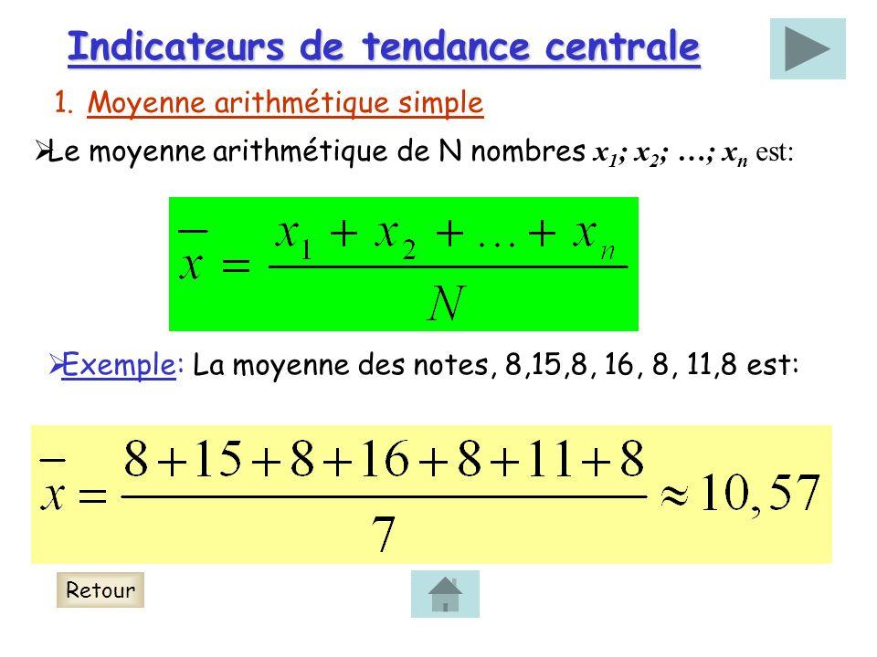 Indicateurs de tendance centrale 1.Moyenne arithmétique simple Le moyenne arithmétique de N nombres x 1 ; x 2 ; …; x n est: Exemple: La moyenne des notes, 8,15,8, 16, 8, 11,8 est: Retour