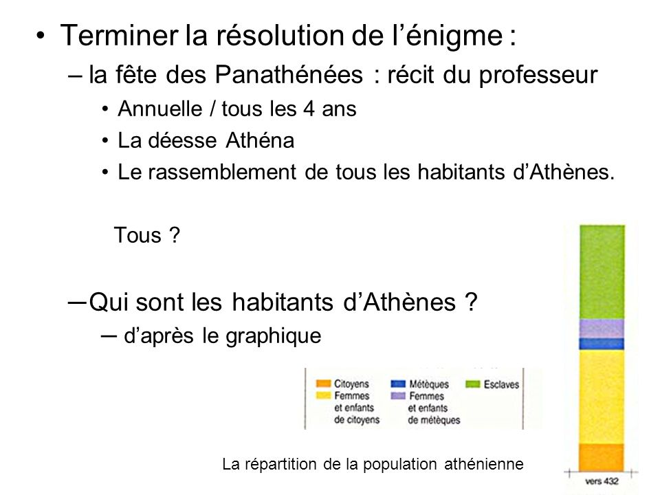 Terminer la résolution de lénigme : –la fête des Panathénées : récit du professeur Annuelle / tous les 4 ans La déesse Athéna Le rassemblement de tous