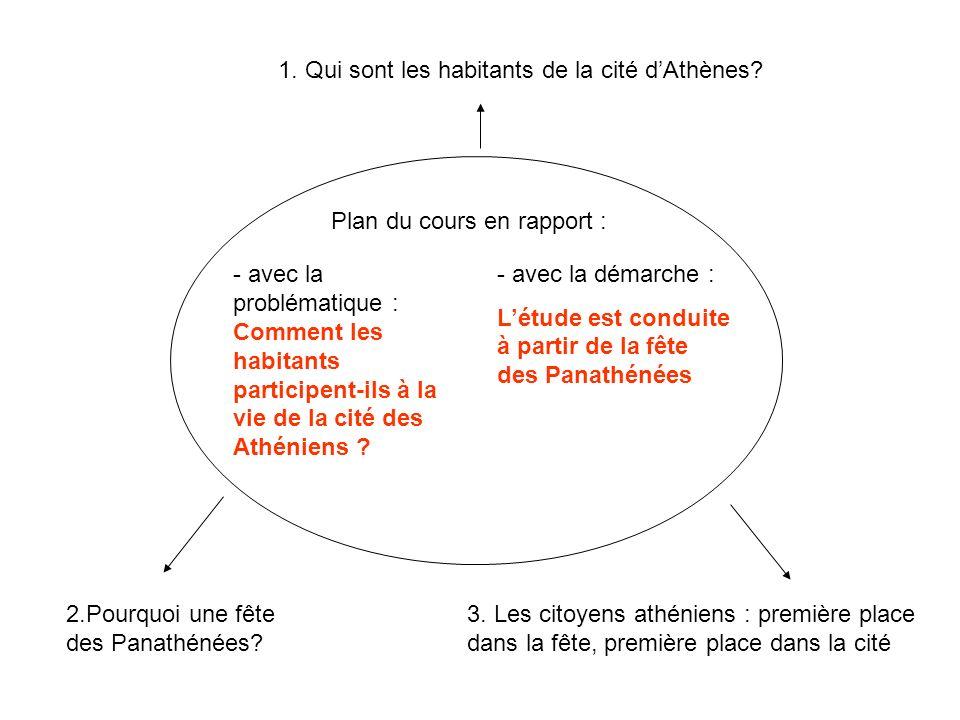Plan du cours en rapport : 1. Qui sont les habitants de la cité dAthènes? - avec la problématique : Comment les habitants participent-ils à la vie de