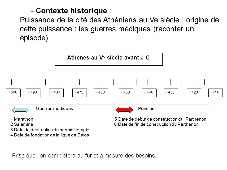 - 490- 480- 470- 440- 450- 460- 430- 410- 420 Guerres médiques Périclès 1 Marathon 5 Date de début de construction du Parthénon 2 Salamine 6 Date de f