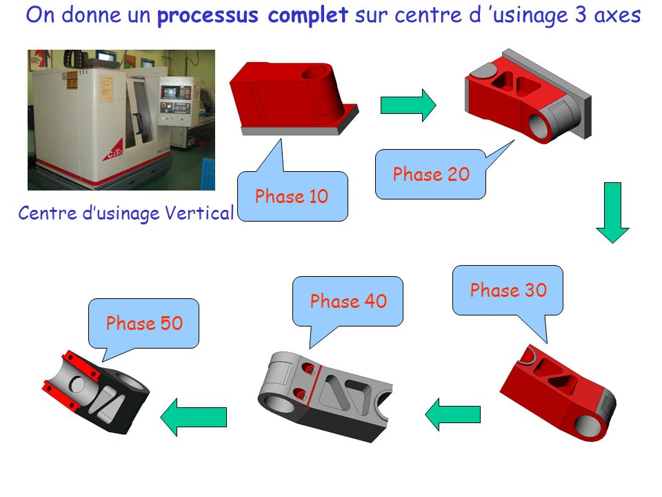 Phase 40Phase 50 Phase 10 Phase 20 Phase 30 Centre dusinage Vertical On donne un processus complet sur centre d usinage 3 axes