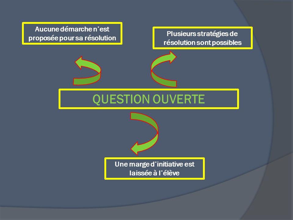 QUESTION OUVERTE Aucune démarche nest proposée pour sa résolution Plusieurs stratégies de résolution sont possibles Une marge dinitiative est laissée