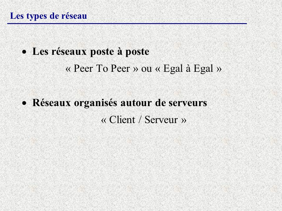 Les types de réseau Les réseaux poste à poste « Peer To Peer » ou « Egal à Egal » Réseaux organisés autour de serveurs « Client / Serveur »