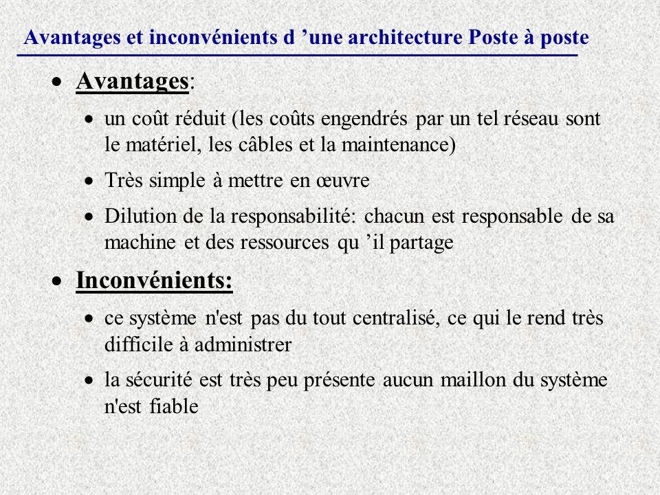 Avantages et inconvénients d une architecture Poste à poste Avantages: un coût réduit (les coûts engendrés par un tel réseau sont le matériel, les câb
