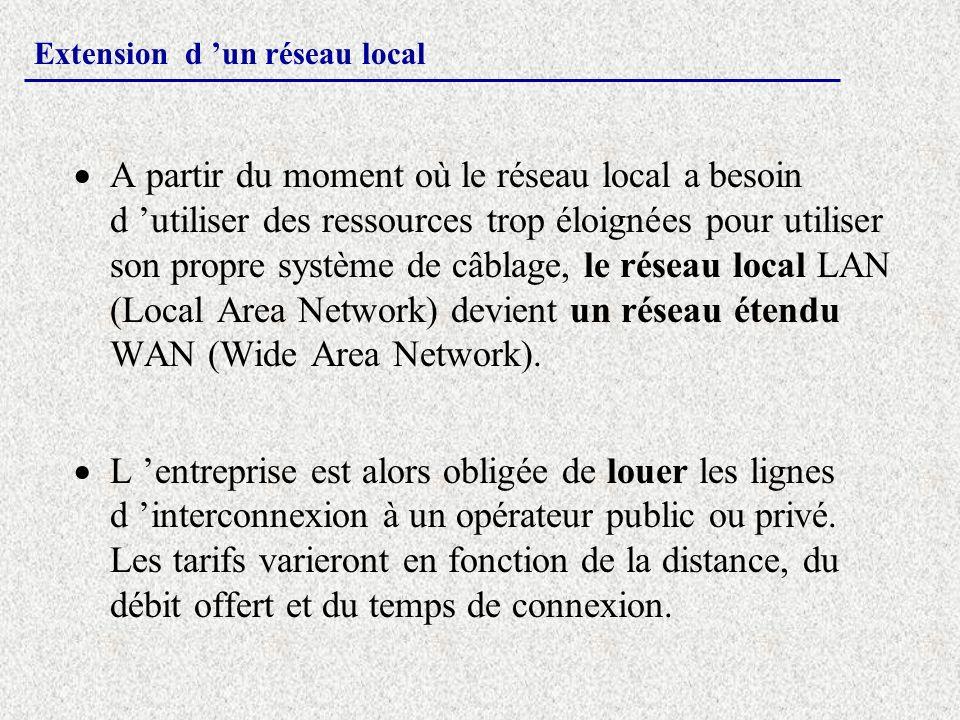 Extension d un réseau local A partir du moment où le réseau local a besoin d utiliser des ressources trop éloignées pour utiliser son propre système d