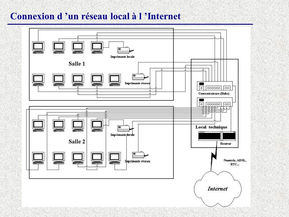 Connexion d un réseau local à l Internet