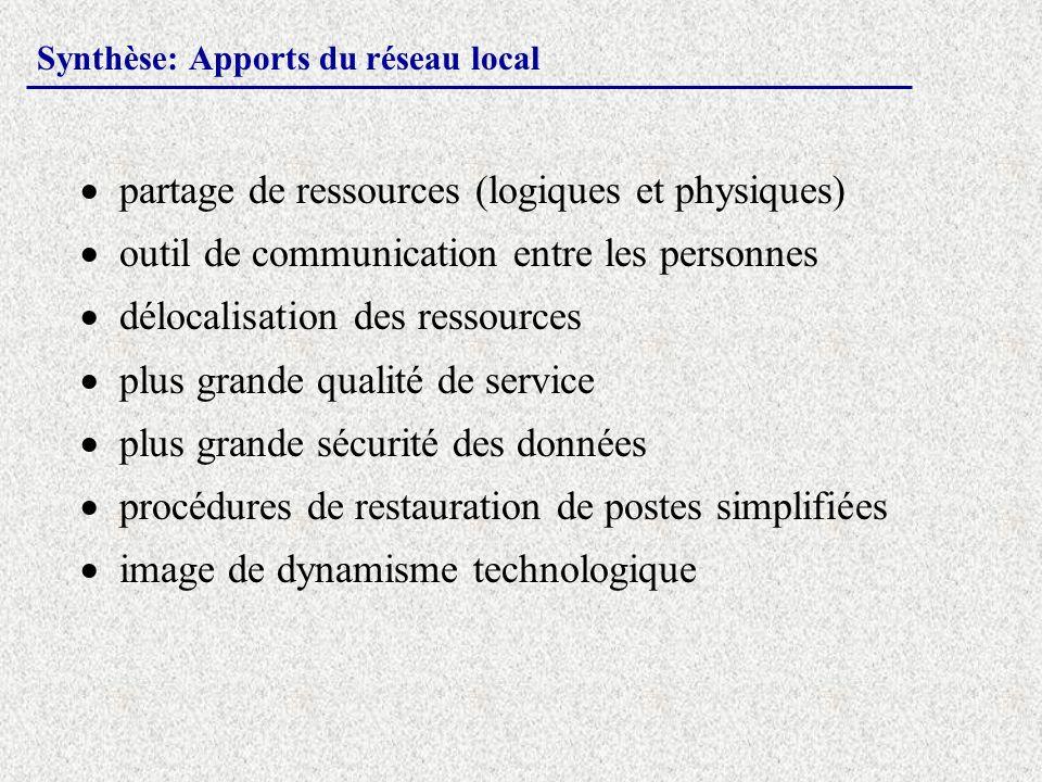 Synthèse: Apports du réseau local partage de ressources (logiques et physiques) outil de communication entre les personnes délocalisation des ressourc