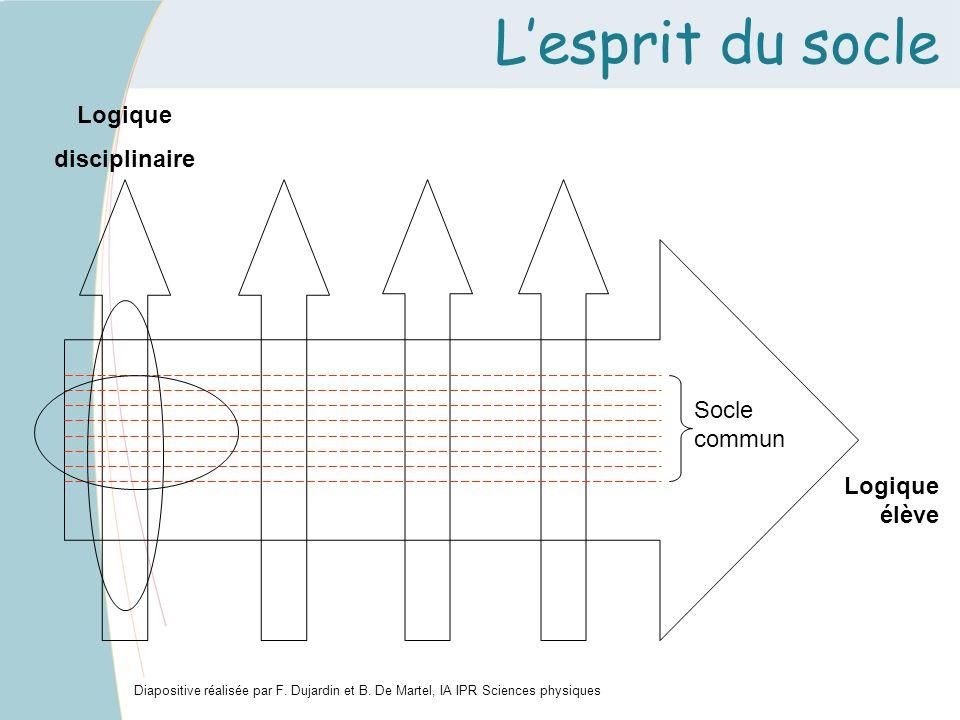 Lesprit du socle Diapositive réalisée par F. Dujardin et B. De Martel, IA IPR Sciences physiques Logique disciplinaire Logique élève Socle commun