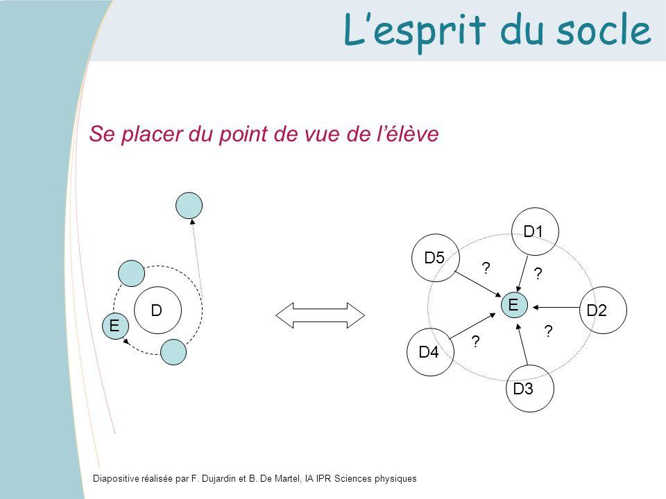 Lesprit du socle Se placer du point de vue de lélève Diapositive réalisée par F. Dujardin et B. De Martel, IA IPR Sciences physiques D E E D1 D2 D3 D4
