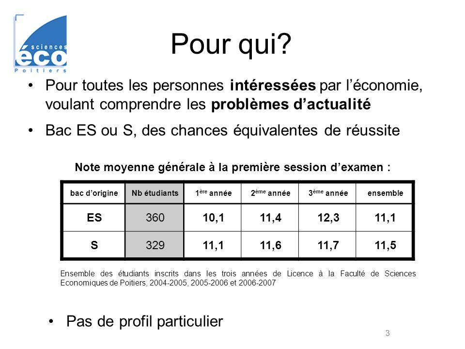 La licence en Economie : le premier semestre UE1 : Fondamentaux 1 (9 ECTS) - Principes d analyse économique (20h CM + 15h TD) - Comptabilité nationale et sources d information (20h CM + 15h TD) UE2 : Fondamentaux 2 (9 ECTS) - Problèmes économiques et sociaux contemporains ( 20h CM) - Histoire économique (20h CM) UE3 : Outils de l économie (3 ECTS) -Mathématiques appliquées à l économie (15h CM + 15h TD) -Statistiques descriptives (15h CM + 15h TD) UE4 : Découverte d autres disciplines (6 ECTS) au choix UE4bis : Mathématiques- informatique (6 ECTS) - Sociologie (20h CM) - Cadre juridique public (20h CM) - Mathématiques (à l UFR SFA) UE5 : Méthodologie (6 ECTS) - Anglais des affaires (15h TD) - Informatique (15h TD) - Recherche documentaire (5h TD)