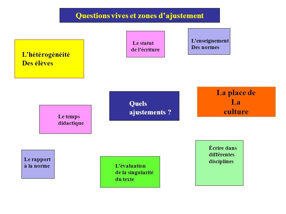 Quels ajustements ? Lhétérogénéité Des élèves Le statut de lécriture Lenseignement Des normes Le temps didactique Écrire dans différentes disciplines