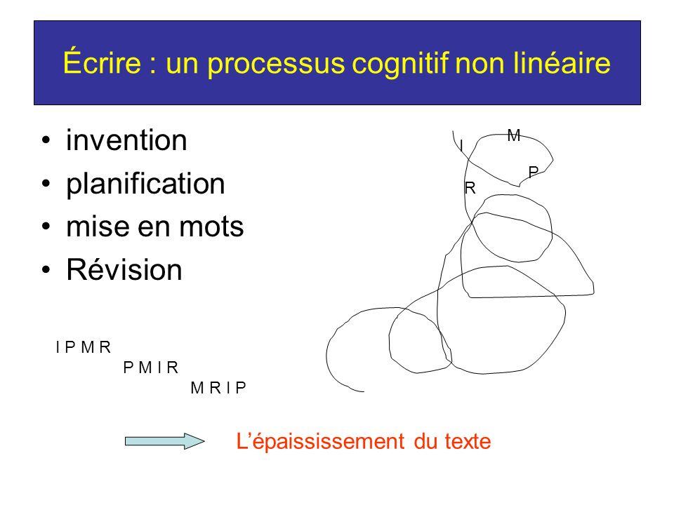 Écrire : un processus cognitif non linéaire invention planification mise en mots Révision I P M R I P M R P M I R M R I P Lépaississement du texte
