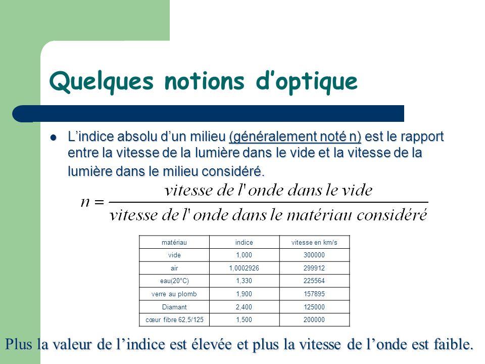 Quelques notions doptique Lindice absolu dun milieu (généralement noté n) est le rapport entre la vitesse de la lumière dans le vide et la vitesse de